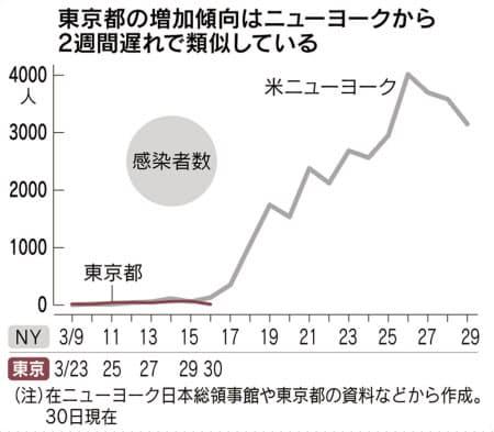 コロナ 推移 グラフ 感染 者 ニューヨーク 新型コロナウイルス感染者数の推移:朝日新聞デジタル